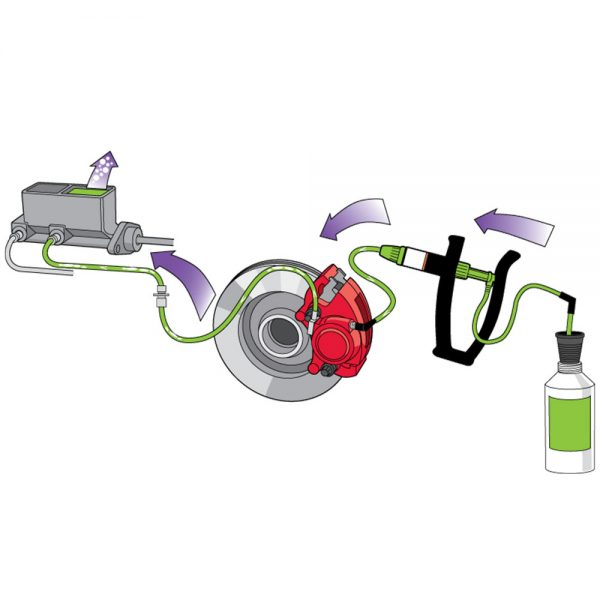 Diagram of how one man brake bleeder kit works to flush out air from brake fluid