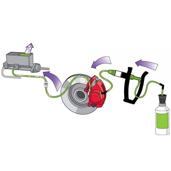 Diagram showing how the car brake bleeding kit works