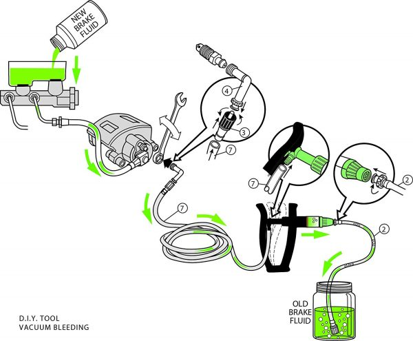 Diagram for brake vacuum pump and bleeding kit