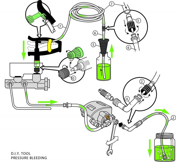 Diagram for one man pressure car brake bleeding kit