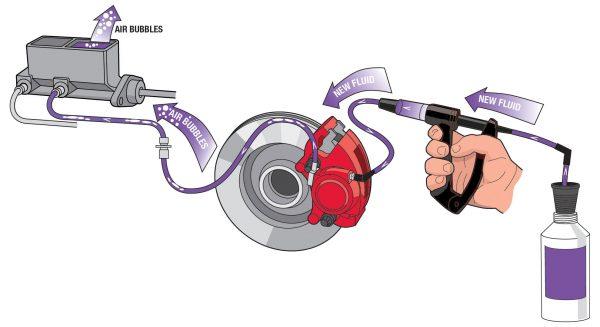 Diagram of brake fluid flush with reverse brake bleeder tool