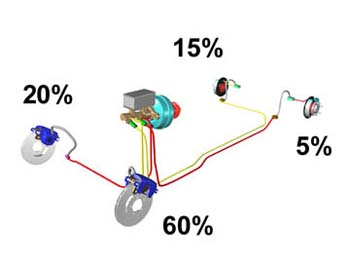 Brake diagram showing percentages of each brake pad