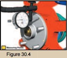 Dial indicator 2 illustration