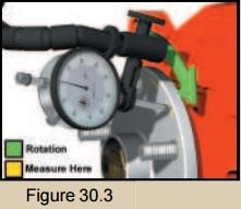 Dial indicator illustration