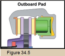 Outboard pad illustration