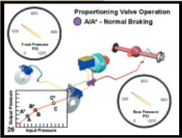 Proportioning valve operation - Normal braking